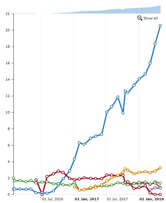 Reálny graf rastu online viditeľnosti projektu klienta oproti konkurencii ( Modrá krivka je klient.) - Skalindam