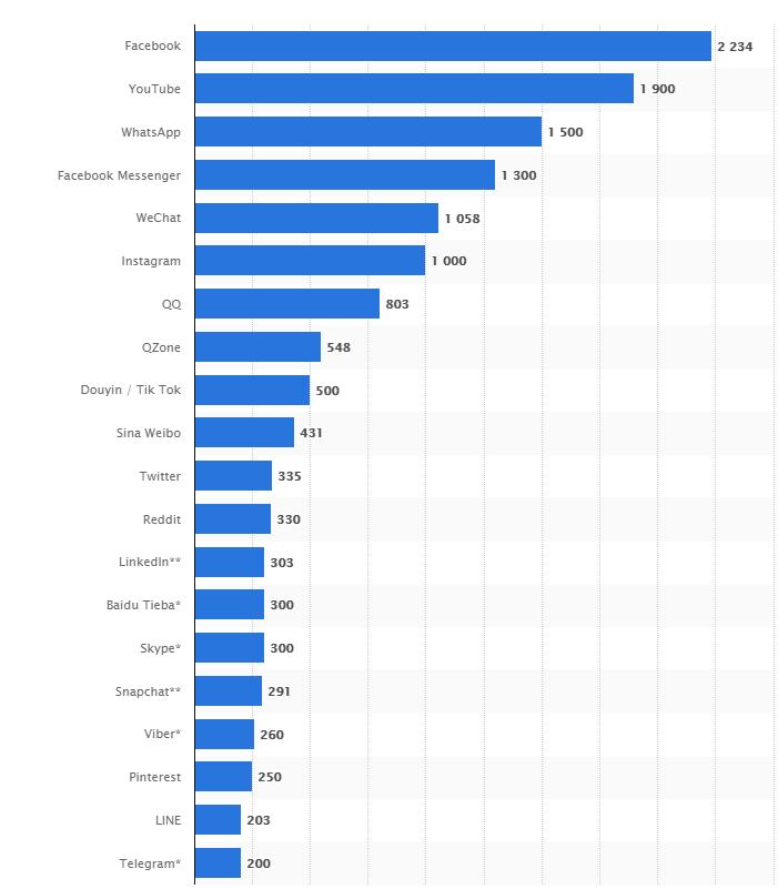 Počty užívateľov sociálnych sietí v miliónoch